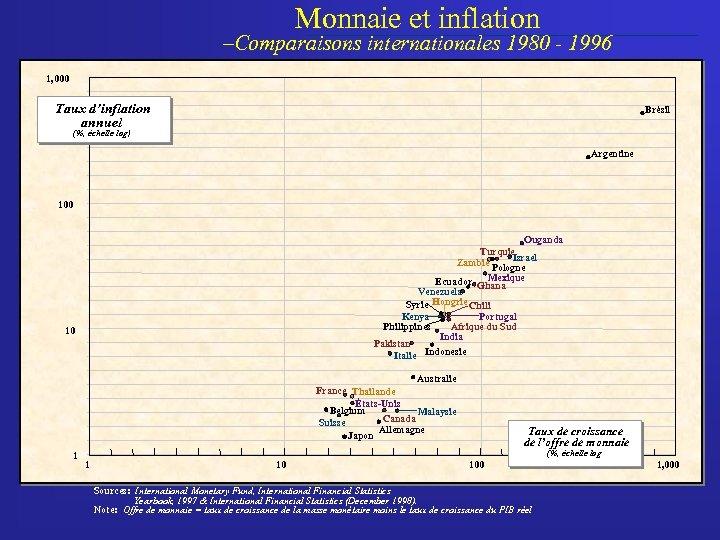 Monnaie et inflation –Comparaisons internationales 1980 - 1996 1, 000 Taux d'inflation annuel Brésil