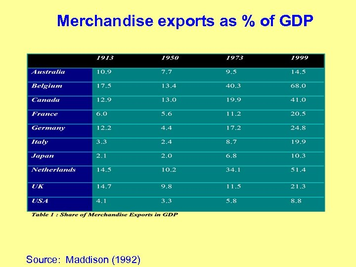 Merchandise exports as % of GDP Source: Maddison (1992)