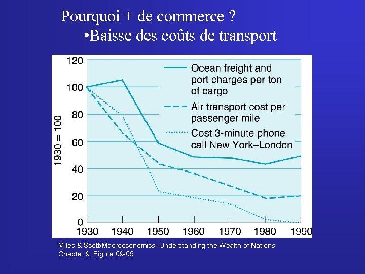 Pourquoi + de commerce ? • Baisse des coûts de transport Miles & Scott/Macroeconomics: