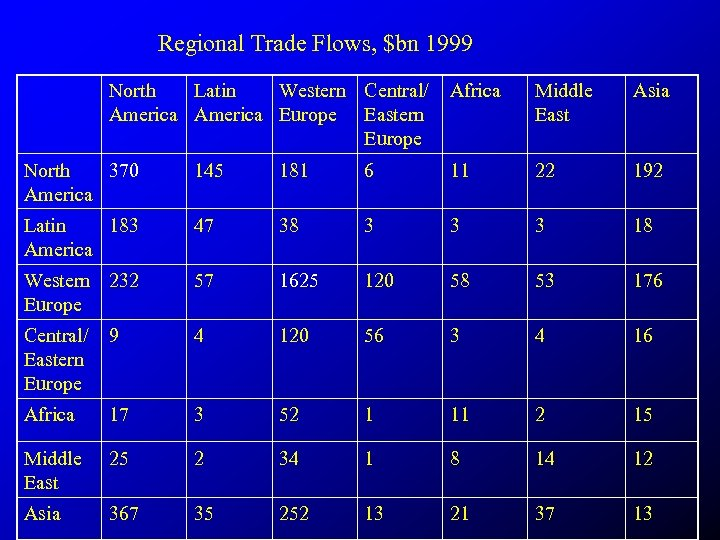 Regional Trade Flows, $bn 1999 North Latin Western Central/ America Europe Eastern Europe Africa