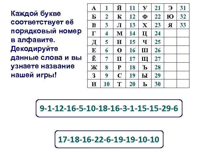 Каждой букве соответствует её порядковый номер в алфавите. Декодируйте данные слова и вы узнаете