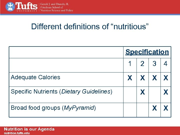 "Different definitions of ""nutritious"" Specification 1 Adequate Calories Specific Nutrients (Dietary Guidelines) Broad food"