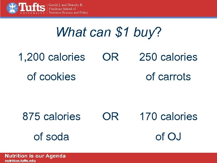 What can $1 buy? 1, 200 calories OR of cookies 875 calories of soda
