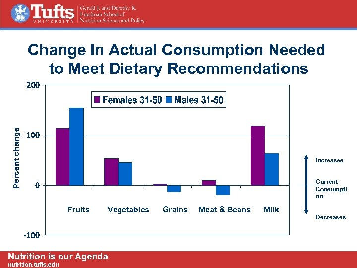 Change In Actual Consumption Needed to Meet Dietary Recommendations Increases Current Consumpti on Fruits