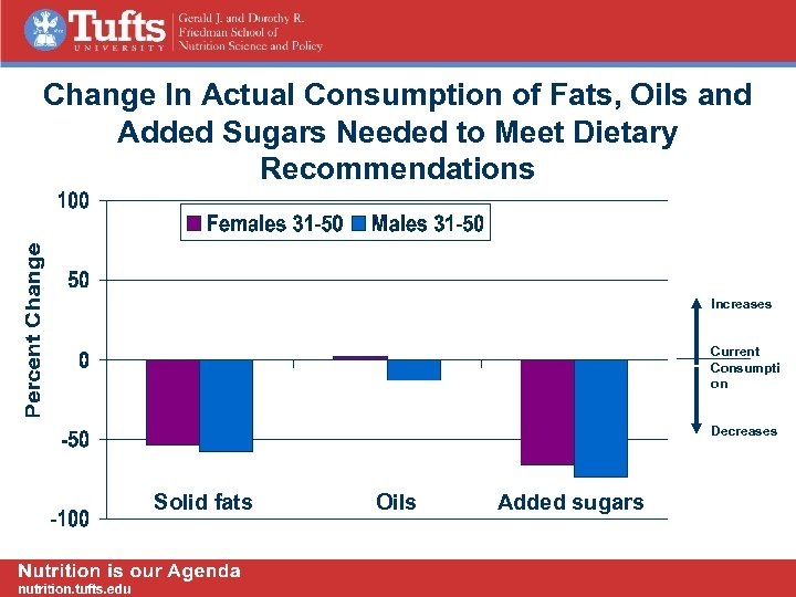 Change In Actual Consumption of Fats, Oils and Added Sugars Needed to Meet Dietary