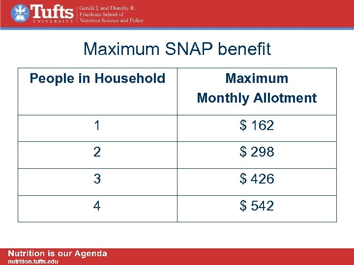 Maximum SNAP benefit People in Household Maximum Monthly Allotment 1 $ 162 2 $