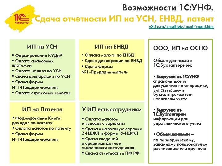 Возможности 1 С: УНФ. Сдача отчетности ИП на УСН, ЕНВД, патент v 8. 1