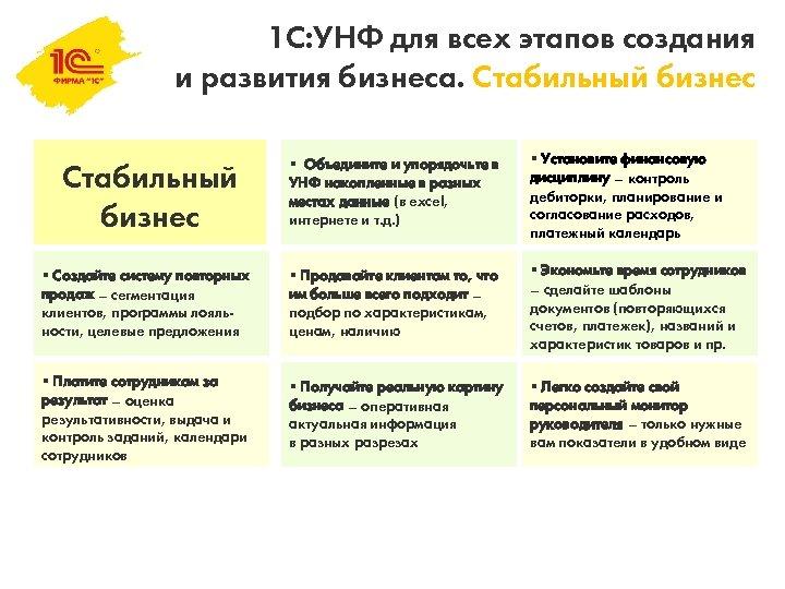 1 С: УНФ для всех этапов создания и развития бизнеса. Стабильный бизнес § Объедините