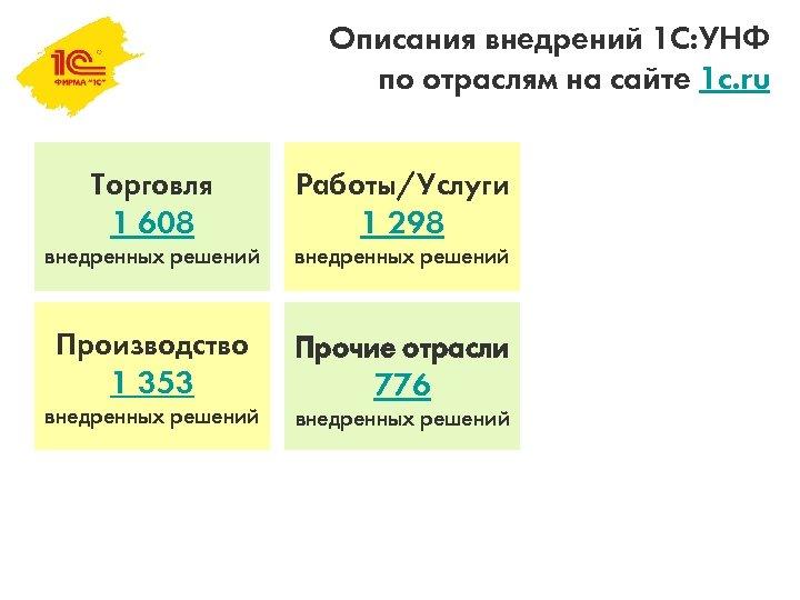 Описания внедрений 1 С: УНФ по отраслям на сайте 1 c. ru Торговля 1