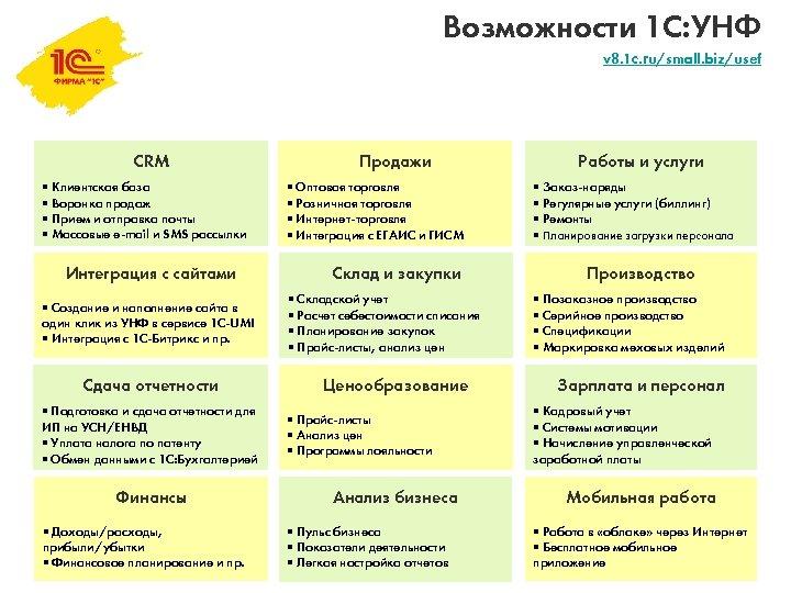 Возможности 1 С: УНФ v 8. 1 c. ru/small. biz/usef CRM § Клиентская база