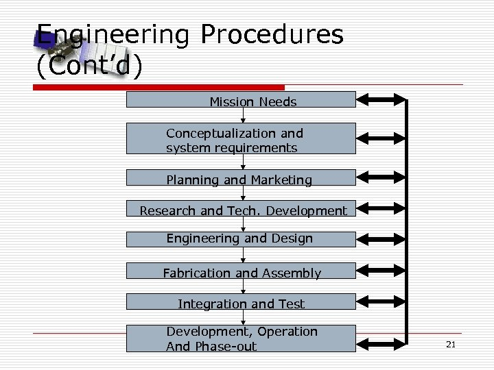 Engineering Procedures (Cont'd) Mission Needs Conceptualization and system requirements Planning and Marketing Research and