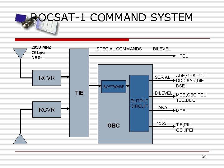 ROCSAT-1 COMMAND SYSTEM 2039 MHZ 2 Kbps NRZ-L SPECIAL COMMANDS BILEVEL PCU RCVR SERIAL