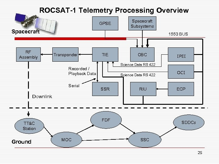 ROCSAT-1 Telemetry Processing Overview GPSE Spacecraft RF Assembly Spacecraft Subsystems 1553 BUS Transponder TIE