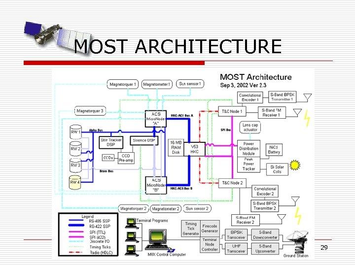 MOST ARCHITECTURE 29