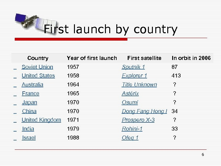 First launch by country Country Year of first launch First satellite In orbit in