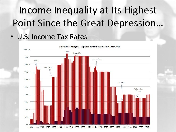Income Inequality at Its Highest Point Since the Great Depression… • U. S. Income