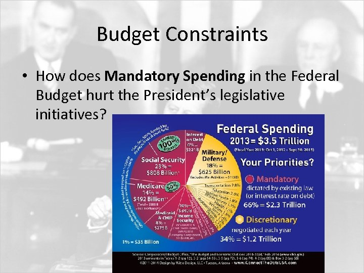 Budget Constraints • How does Mandatory Spending in the Federal Budget hurt the President's