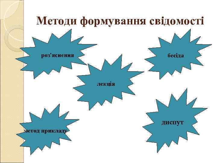 Методи формування свідомості роз'яснення бесіда лекція диспут метод прикладу