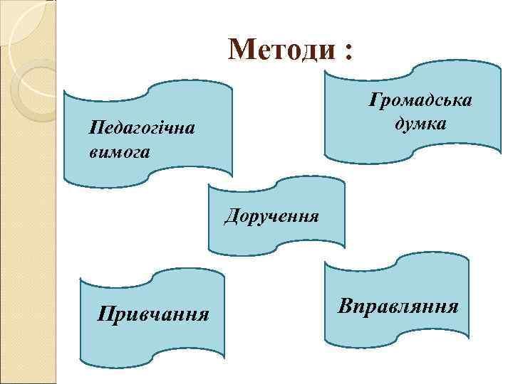 Методи : Громадська думка Педагогічна вимога Доручення Привчання Вправляння