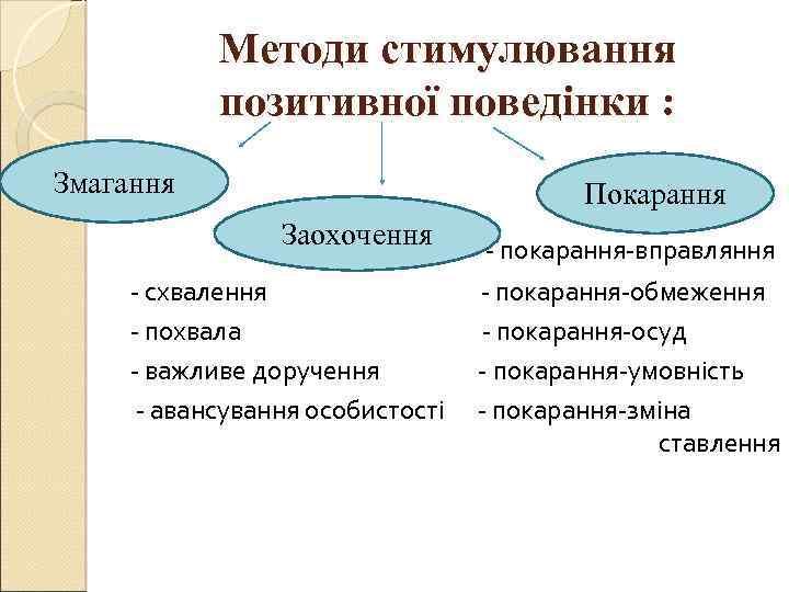 Методи стимулювання позитивної поведінки : Змагання Покарання Заохочення - покарання-вправляння - схвалення - покарання-обмеження