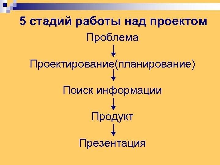 5 стадий работы над проектом Проблема Проектирование(планирование) Поиск информации Продукт Презентация