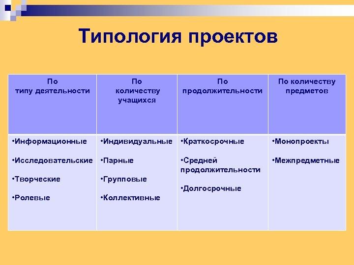 Типология проектов По типу деятельности • Информационные По количеству учащихся • Индивидуальные • Краткосрочные