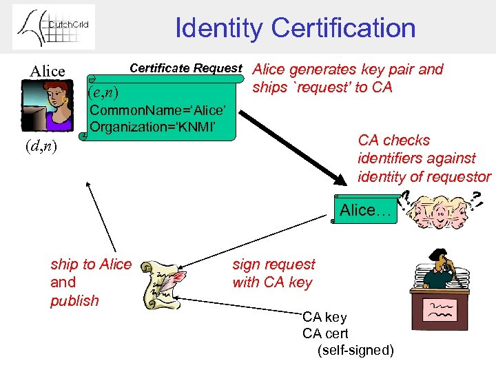 Identity Certification Certificate Request Alice (e, n) Alice generates key pair and ships `request'