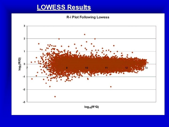 LOWESS Results