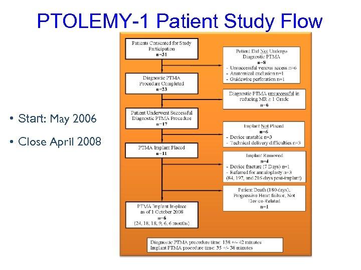 PTOLEMY-1 Patient Study Flow • Start: May 2006 • Close April 2008