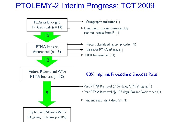 PTOLEMY-2 Interim Progress: TCT 2009 Patients Brought To Cath Lab (n=17) 15 PTMA Implant