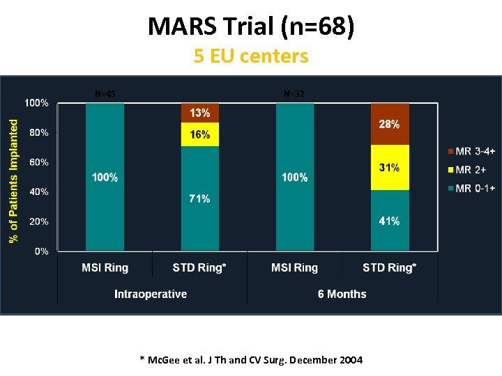 MARS Trial (n=68) 5 EU centers N=45 N=32 * Mc. Gee et al. J