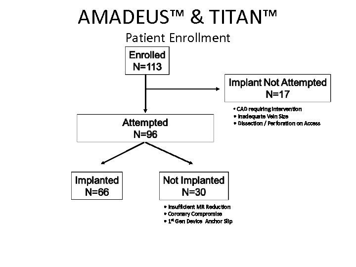 AMADEUS™ & TITAN™ Patient Enrollment • CAD requiring intervention • Inadequate Vein Size •