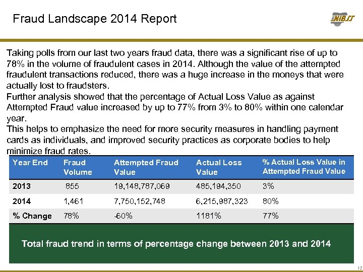 Fraud Landscape 2014 Report Taking polls from our last two years fraud data, there
