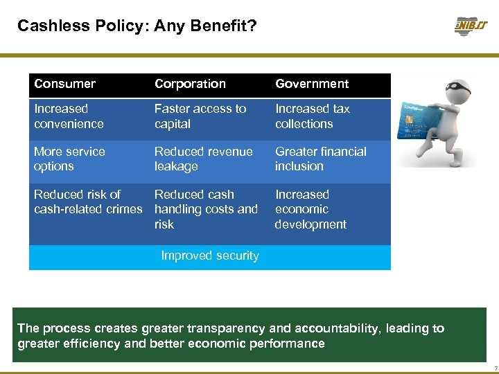 Cashless Policy: Any Benefit? Consumer Corporation Government Increased convenience Faster access to capital Increased