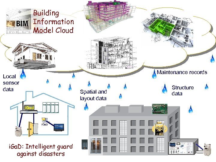 Building Information Model Cloud Maintenance records Local sensor data Spatial and layout data i.