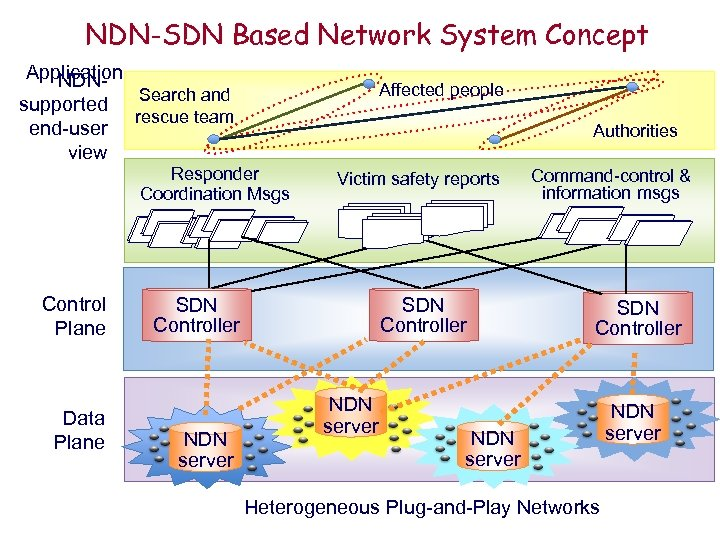 NDN-SDN Based Network System Concept Application NDNSearch and supported rescue team end-user view Affected