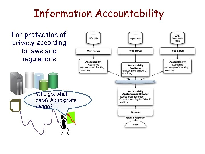 Information Accountability For protection of privacy according to laws and regulations ------------- Who got