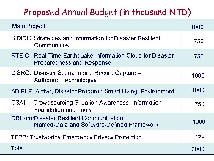 Proposed Annual Budget (in thousand NTD) Main Project 1000 SIDi. RC: Strategies and Information