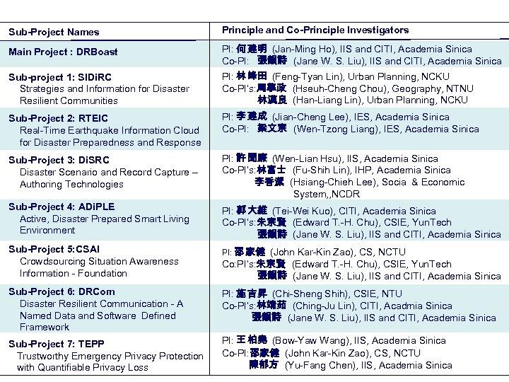 Sub-Project Names Principle and Co-Principle Investigators Main Project : DRBoast PI: 何 建明 (Jan-Ming