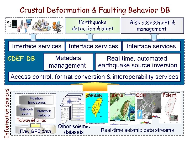Crustal Deformation & Faulting Behavior DB Earthquake detection & alert Interface services CDEF DB