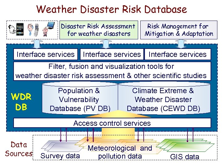 Weather Disaster Risk Database Disaster Risk Assessment for weather disasters Interface services Risk Management