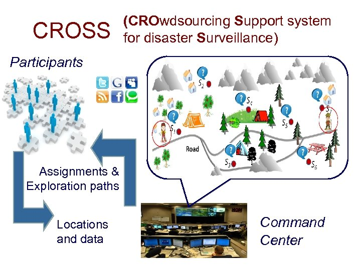 CROSS (CROwdsourcing Support system for disaster Surveillance) Participants Assignments & Exploration paths Locations and