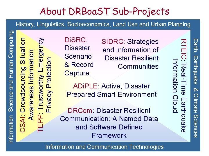 About DRBoa. ST Sub-Projects CSAI: Crowdsourcing Situation Awareness Information TEPP: Trustworthy Emergency Privacy Protection