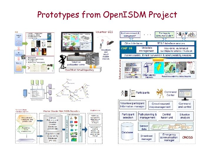 Prototypes from Open. ISDM Project