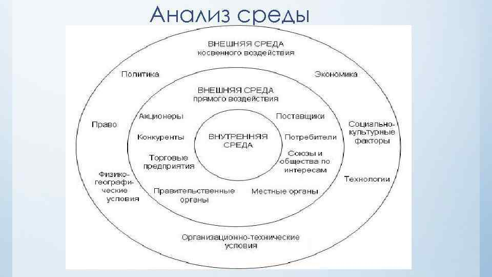 Анализ среды