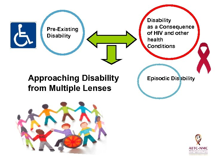 Pre-Existing Disability Approaching Disability from Multiple Lenses Disability as a Consequence of HIV and