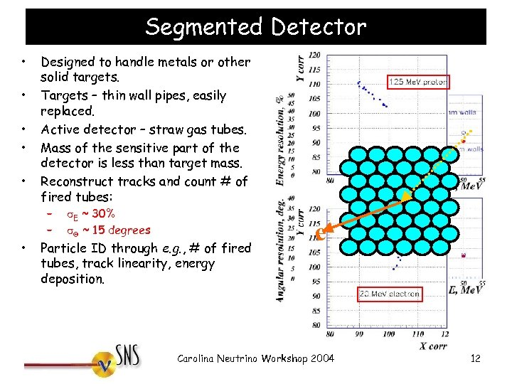 Segmented Detector • • • Designed to handle metals or other solid targets. Targets
