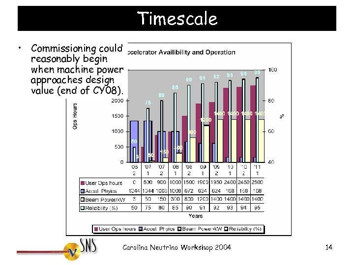 Timescale • Commissioning could reasonably begin when machine power approaches design value (end of