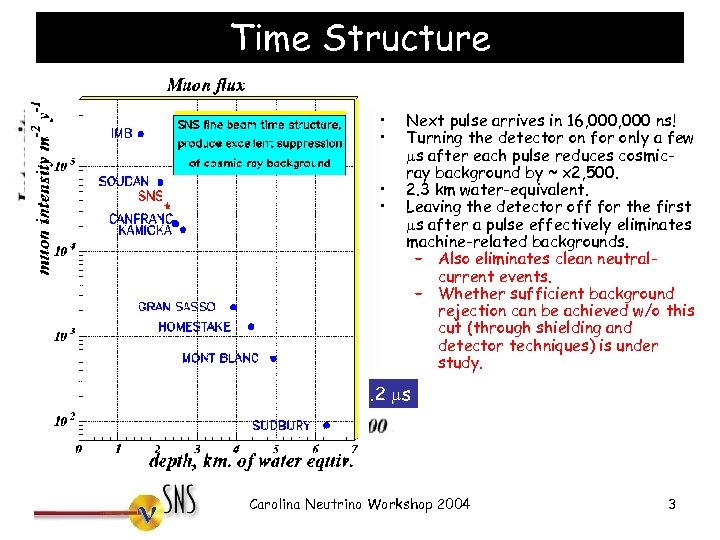 Time Structure • • p Decays with t 1/2 = 26 ns Next pulse