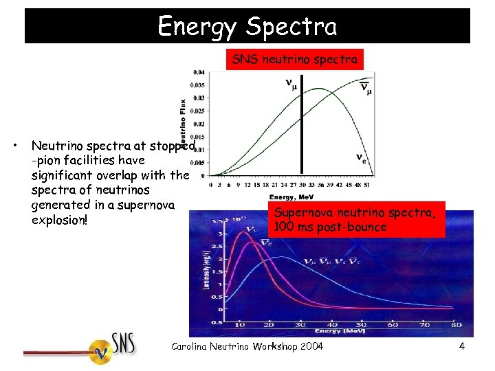 Energy Spectra SNS neutrino spectra • Neutrino spectra at stopped -pion facilities have significant